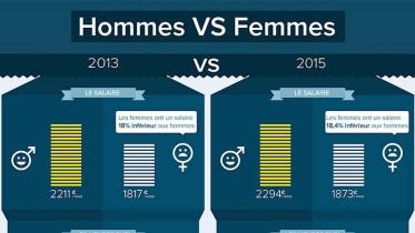 infographie étude inégalités hommes femmes blog business affaire entrepreneuriat
