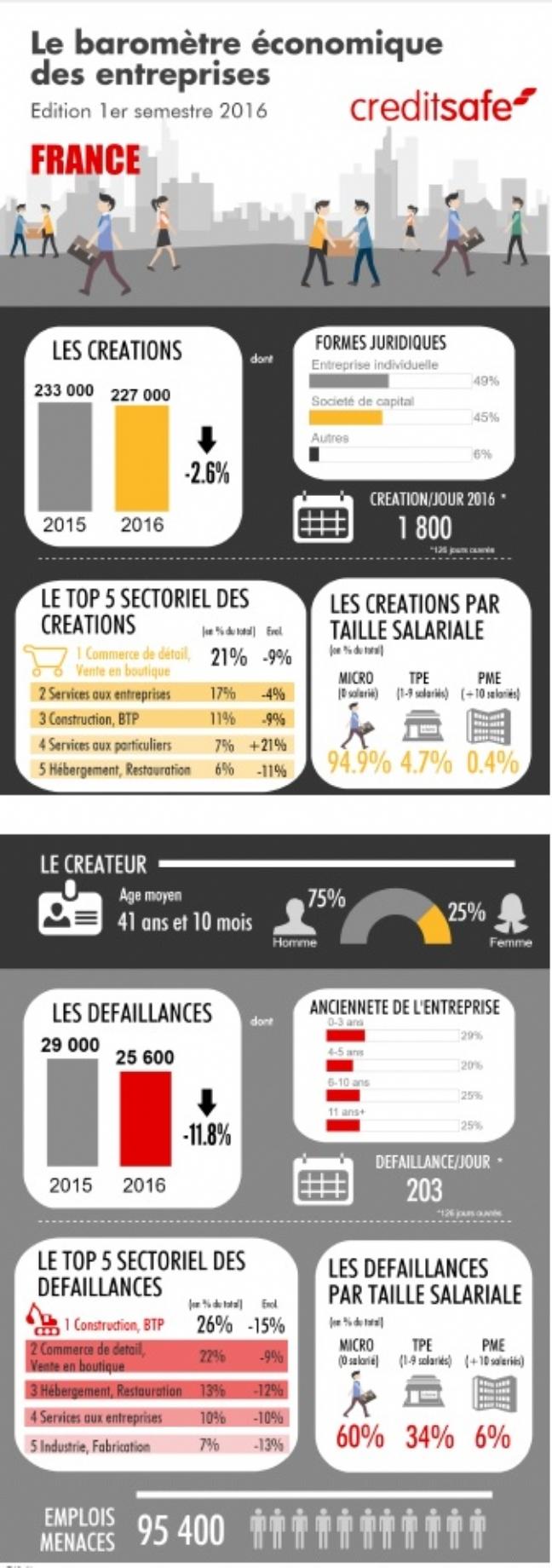 1800 entreprises naissent chaque jour en France