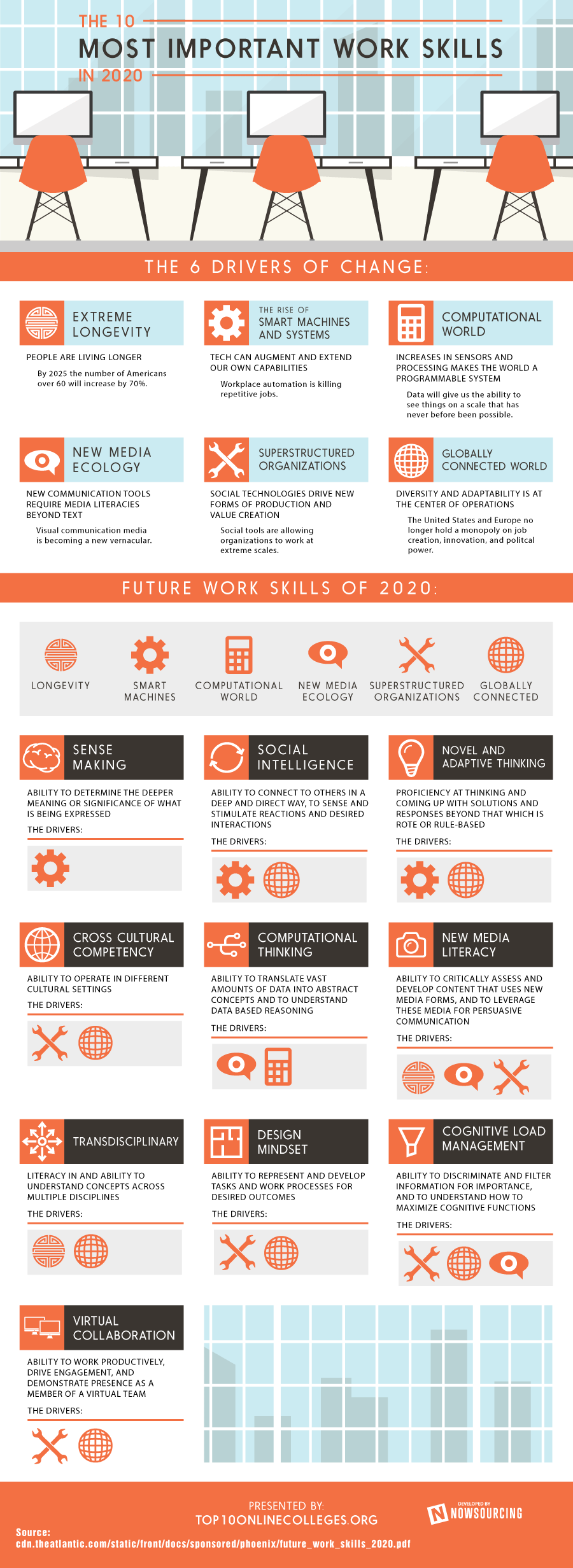 infographie compétence en 2020